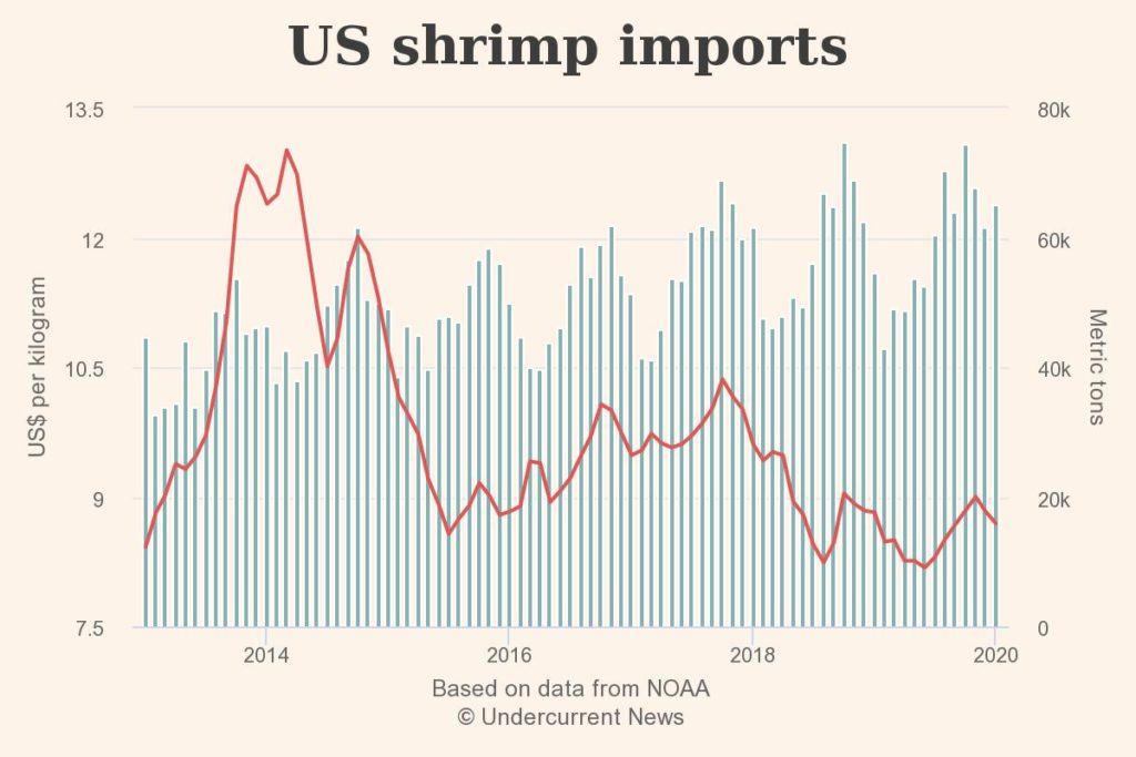 US saw spike in shrimp imports ahead of coronavirus outbreak in China